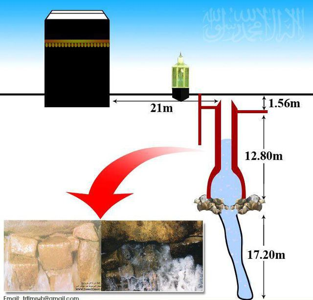 Miracle-of-ZamZam-Water
